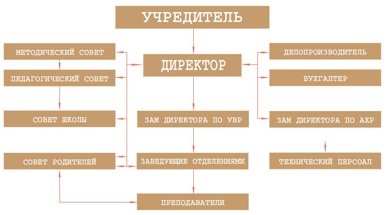 Стркутура управления организации